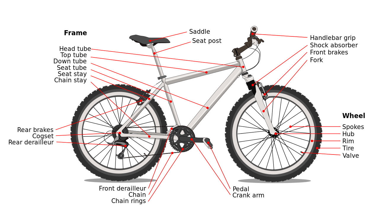 List of a Mountain Bike Parts - Guide to Important Parts ...
